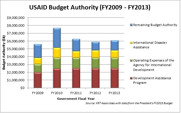Budget for USAID from FY2009 to FY 203