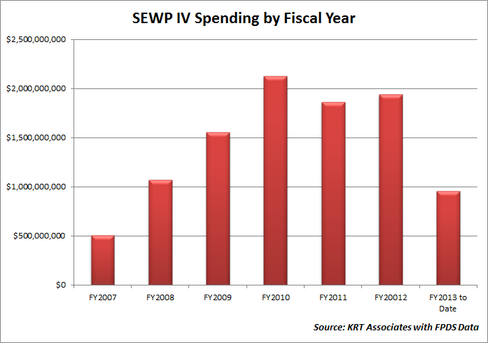 SEWP IV spending by fiscal year