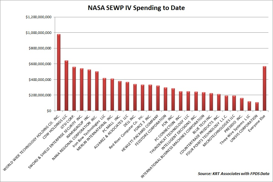Spending by SEWP IV Vendors